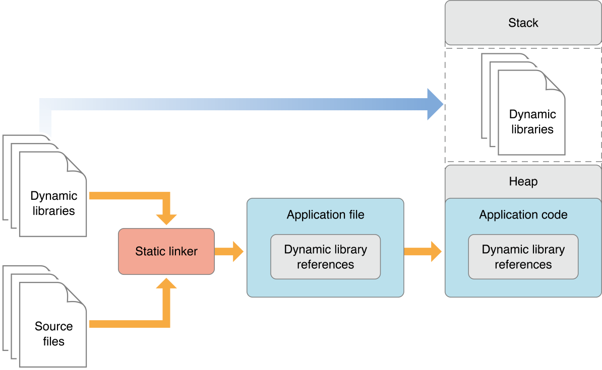 framework-dylib