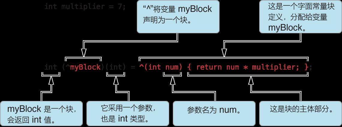 block语法