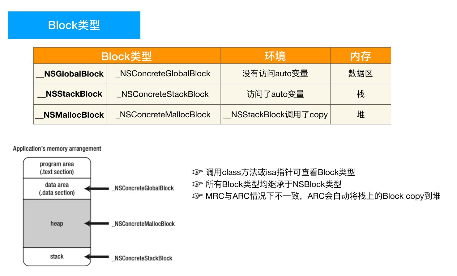 block类型