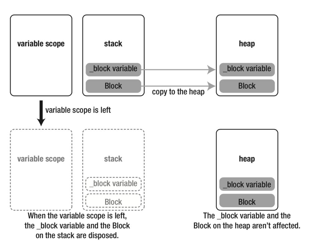 block从栈到堆细节