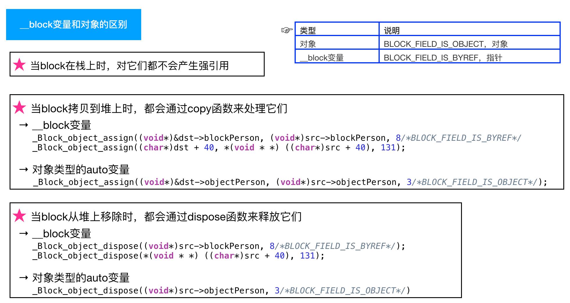 __block变量和对象的区别