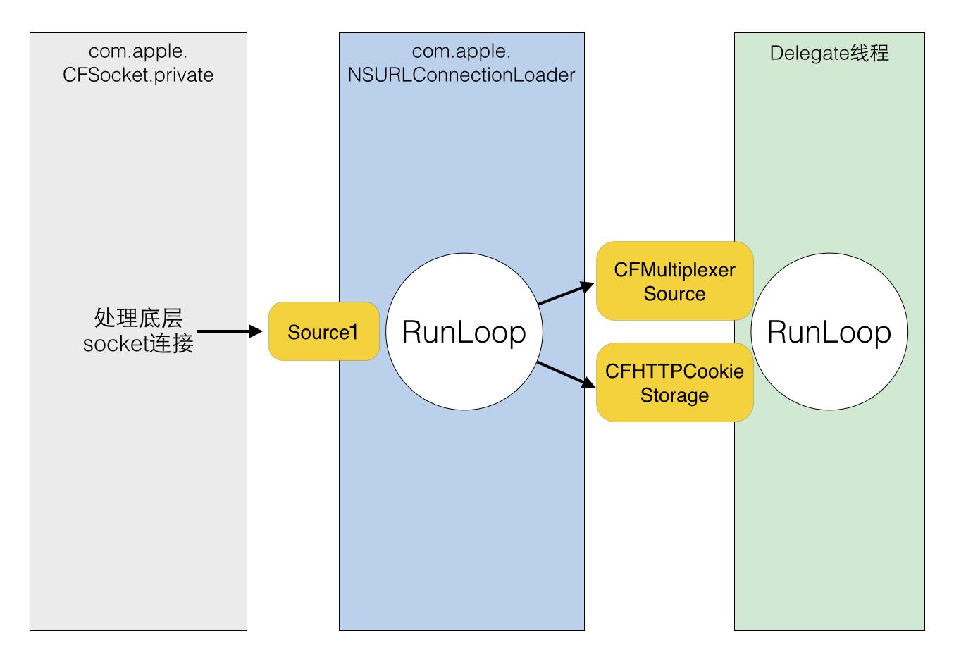 RunLoop_network