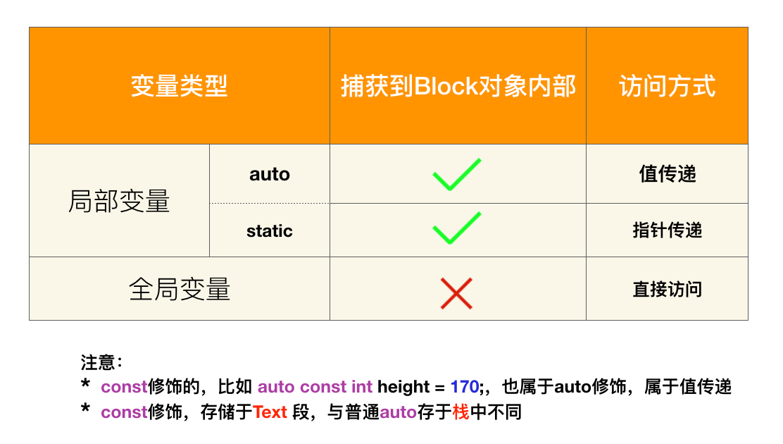 block变量捕获规律