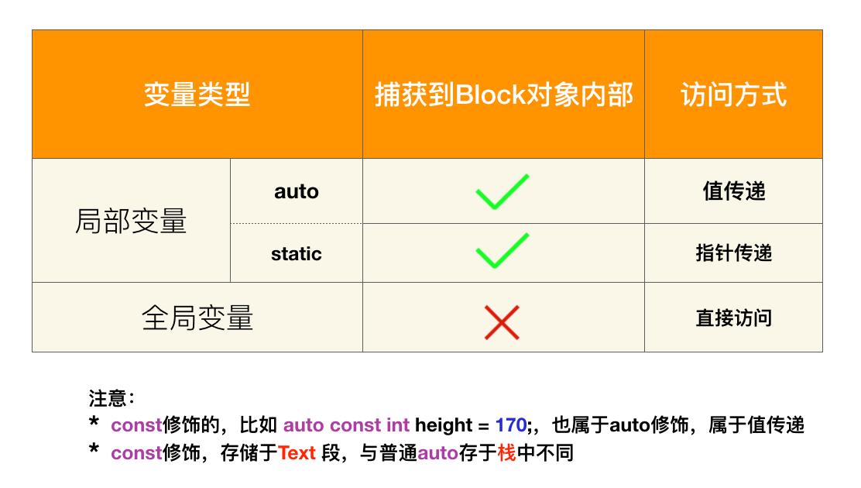block变量类型