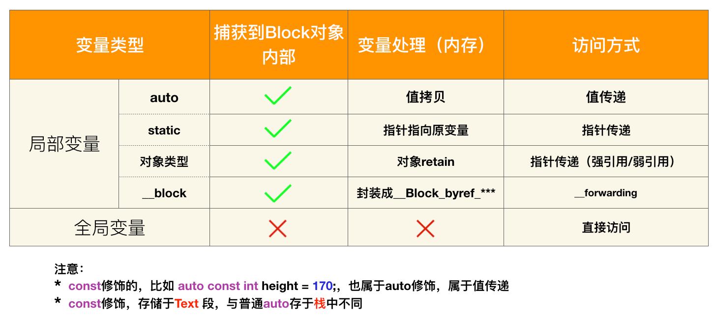 block捕获的变量类型
